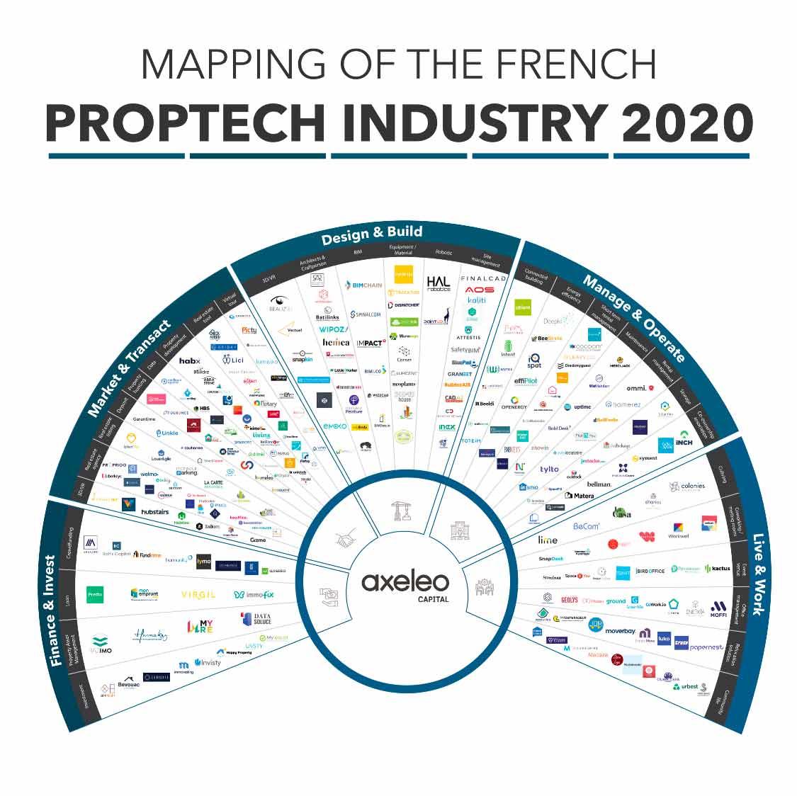 Mapping des startups de la proptech 2020 par Axaleo