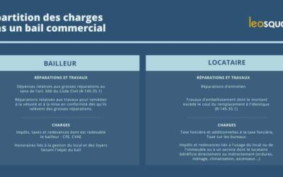 Répartition des charges d'un bail commercial : bailleur vs locataire