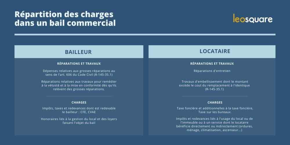 Charges d'un bail commercial repartition