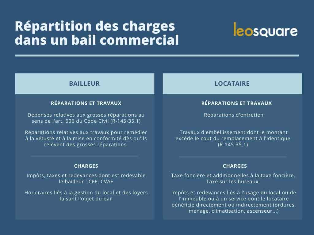Tableau répartition charges bail commercial entre bailleur et locataire